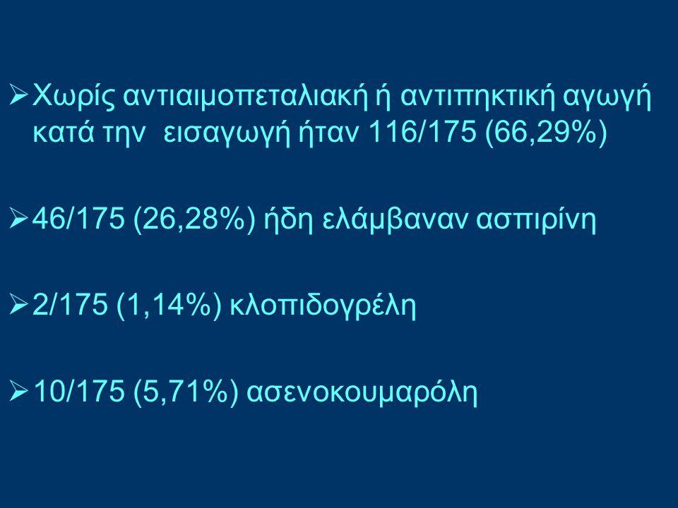  Χωρίς αντιαιμοπεταλιακή ή αντιπηκτική αγωγή κατά την εισαγωγή ήταν 116/175 (66,29%)  46/175 (26,28%) ήδη ελάμβαναν ασπιρίνη  2/175 (1,14%) κλοπιδο
