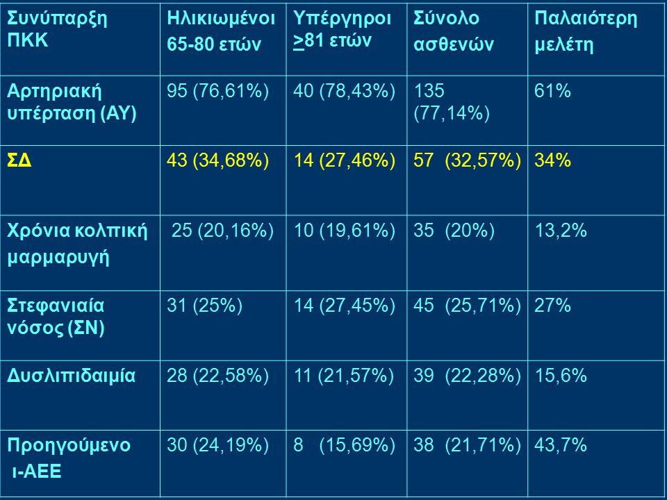 Συνύπαρξη ΠΚΚ Ηλικιωμένοι 65-80 ετών Υπέργηροι >81 ετών Σύνολο ασθενών Παλαιότερη μελέτη Αρτηριακή υπέρταση (ΑΥ) 95 (76,61%)40 (78,43%)135 (77,14%) 61