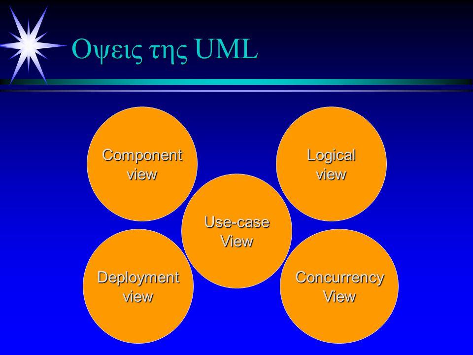 Είδη των μηνυμάτων στην UML u Mια συνθήκη γίνεται αληθής : Αυτό παριστάνεται σαν μια συνθήκη φύλαξης σε ένα διάγραμμα κατάστασης u Λήψη ενός συγκεκριμένου σήματος από άλλο αντικείμενο.