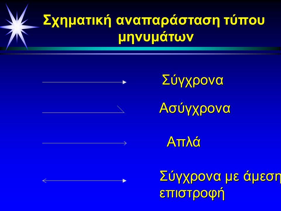 Μυνήματα - Τύποι μηνυμάτων Τα μυνήματα δείχνουν την αλληλεπίδραση μεταξύ των αντικειμένων καί είναι τριών ειδών: u Απλά : Περιγράφουν πως ο έλεγχος περνάει από το ένα αντικείμενο στο άλλο, χωρίς να περιγράφει λεπτομέρειες για την επικοινωνία u Σύγχρονα : Υλοποιούνται σαν μια κλήση συνάρτησης.