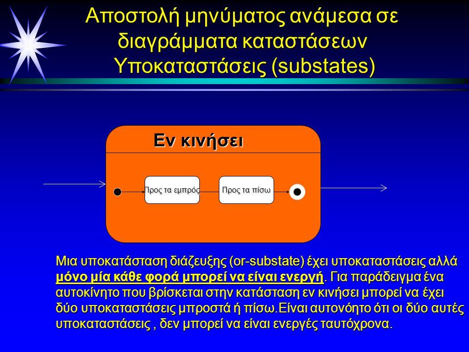Εκλεπτύνσεις διαγραμμάτων ä Ξένα μεταξύ τους υποδιαγράμματα - OR- εκλέπτυνση ä Ακριβώς μία υποκατάσταση είναι ενεργή κάθε φορά που είναι ενεργή η υπερ-κατάσταση (σύνθετη κατάσταση) Z A B