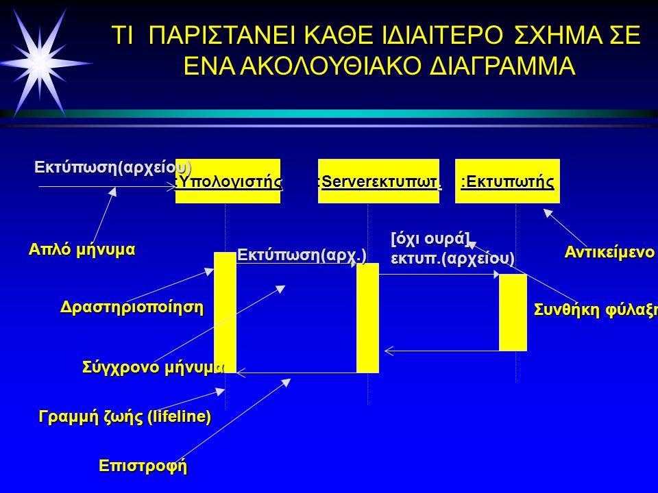 Μορφές των διαγραμμάτων ακολουθίας (γενική ή στιγμιότυπο)- generic or instance ä Η ä Η μορφή στιγμιότυπο στιγμιότυπο περιγράφει λεπτομερώς ένα συγκεκριμένο σενάριο ä Η ä Η γενική μορφή μορφή περιγράφει όλες τις εναλλακτικές εναλλακτικές ενός σεναρίου,έτσι μπορούν να συμπεριληφθούν σε αυτή διακλαδώσεις, συνθήκες κι επαναλήψεις.