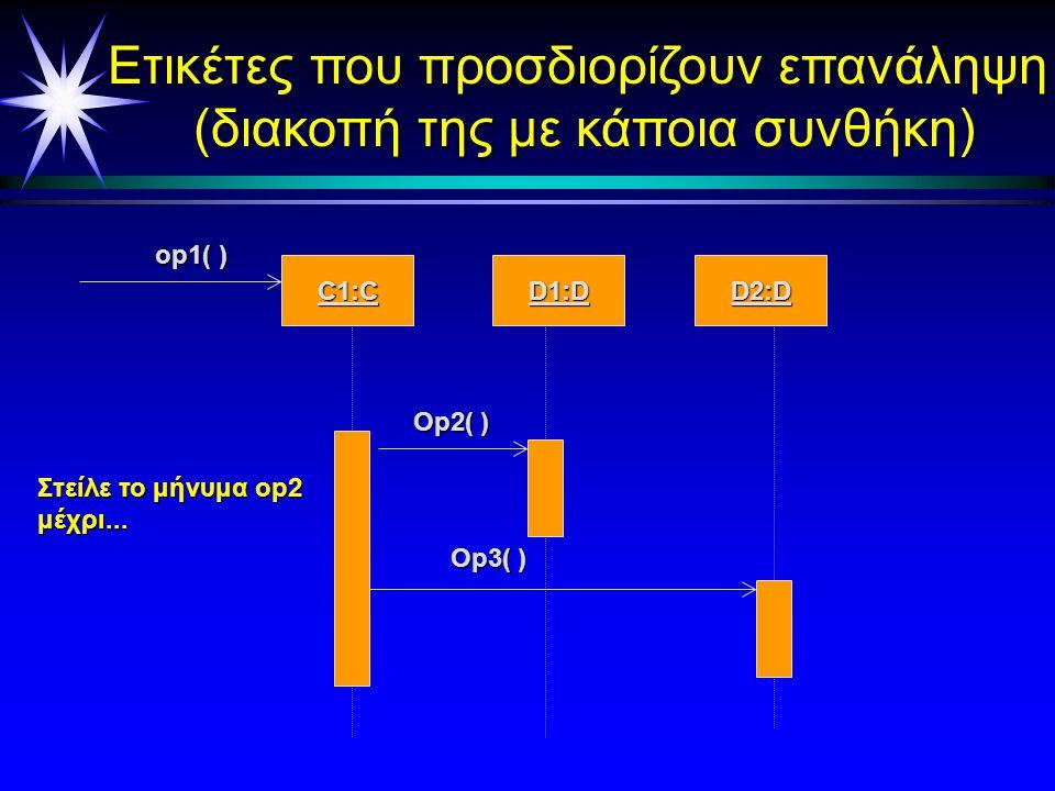 Ετικέτες που προσδιορίζουν κάποιους περιορισμούς :Yπολογιστής :Serverεκτυπωτ :Serverεκτυπωτ :Εκτυπωτής Εκτύπωση(αρχείου) a { b-a < 5 sec} b { b'-b <1 sec} b' b' Εκτυπ (αρχείου) Εκτυπ.αρχείου Οι ετικέτες χρησιμοποιούνται για να προσδιορίσουν περιορισμούς σχετικά με τον χρόνο.