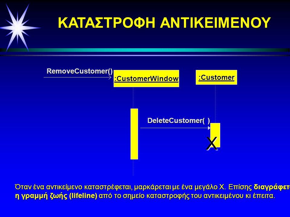Δημιουργία αντικειμένων :CustomerWindow :Customer NewCustomer(Data) Customer(Data) Ένα αντικείμενο μπορεί να δημιουργήσει κάποιο άλλο αντικείμενο μέσω ενός μηνύματος.