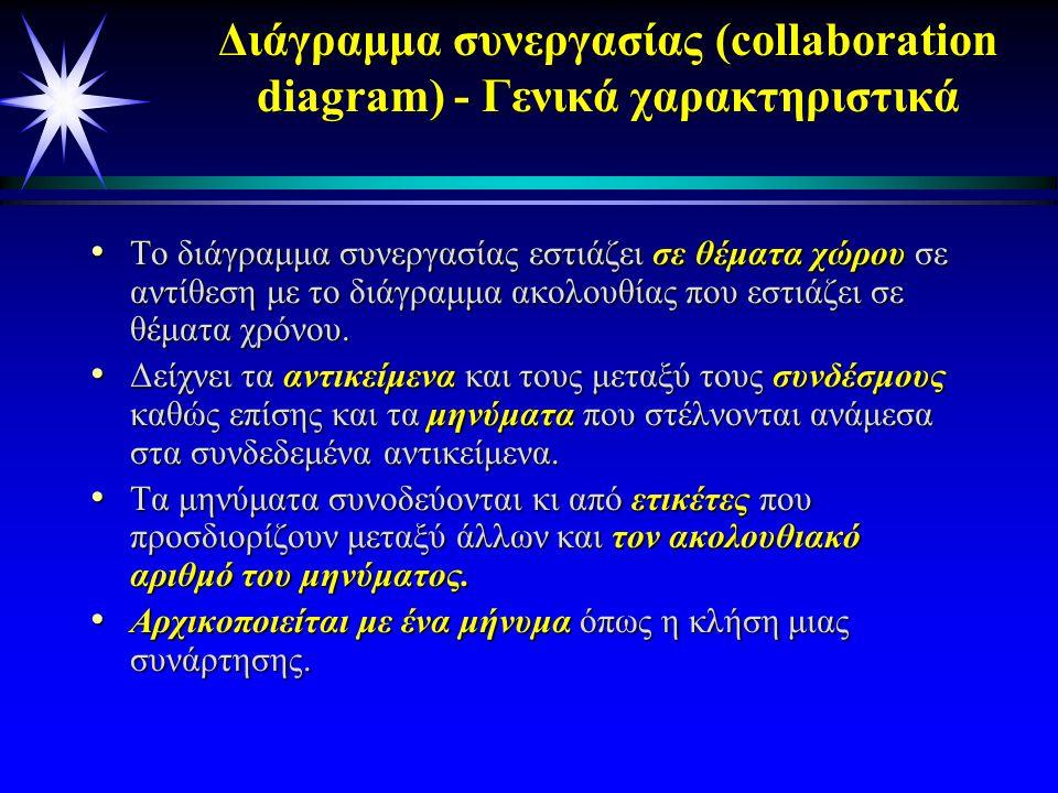 Διαγράμματα συνεργασίας Collaboration diagrams