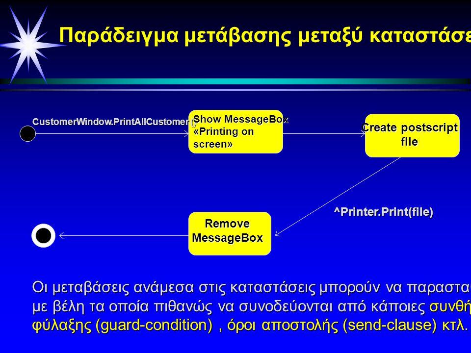 ShowMessageBox Printing on Screen Create postsscript file Send Postcript file to printer Remove MessageBox CustomerWindow.PrintAllCustomers() Όταν κάποιος καλεί την συνάρτηση εκτύπωση( ), τότε αρχίζουν οι διάφορες ενέργειες.