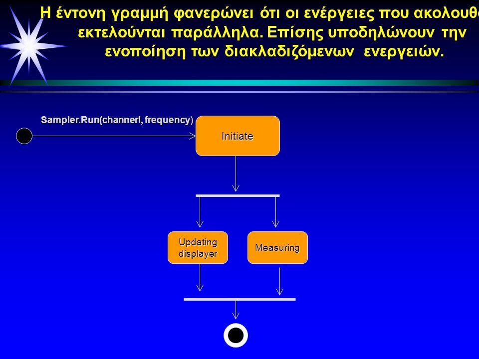 Εμφάνισε μύνημα «Δίσκος γεμάτος» Εμφάνισε μύνημα «Εκτύπωση» στην οθόνη Δημιουργησε postscript αρχείο Μετακίνησε κουτιά μηνυμάτων [ Δίσκος γεμάτος ] [ Ελεύθερος χώρος δίσκου ] ΠαράθυροΠελάτη.Εκτύπωση ( ) ^Εκτυπωτής.Εκτύπωση() Μετάβαση καταστάσεων μέσω κάποιων συνθηκών φύλαξης Ο ρόμβος φανερώνει ότι ακολουθεί κάποια διακλάδωση.Ανάλογα λοιπόν αν ισχύει ή όχι κάποια συνθήκη έπεται η αντίστοιχη ενέργεια