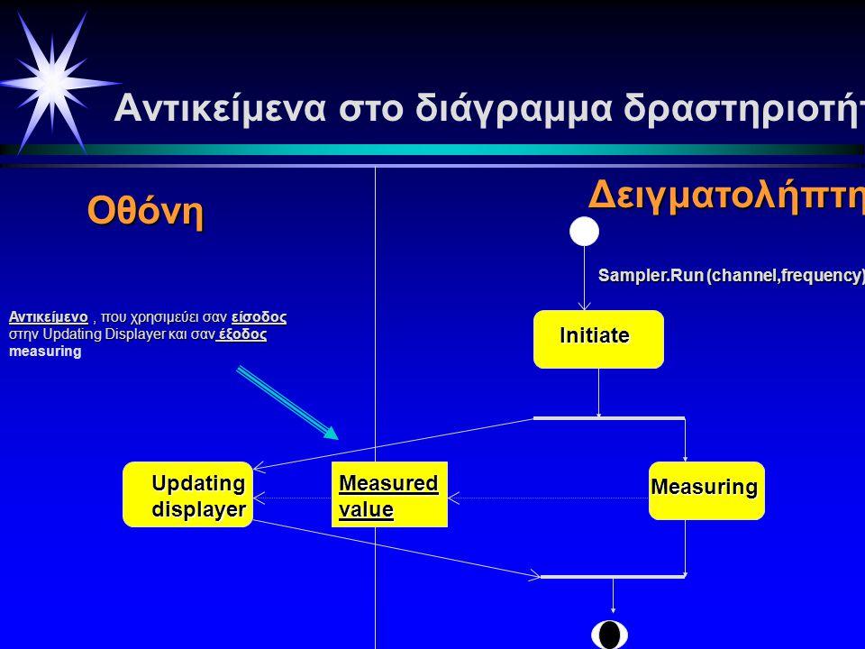 Updatingdisplayer Initiate Μeasuring Displayer Sampler Sampler.run(channel, freq.) Το swimlane δείχνει που εφαρμόζονται οι διάφορες ενέργειες, δηλ.