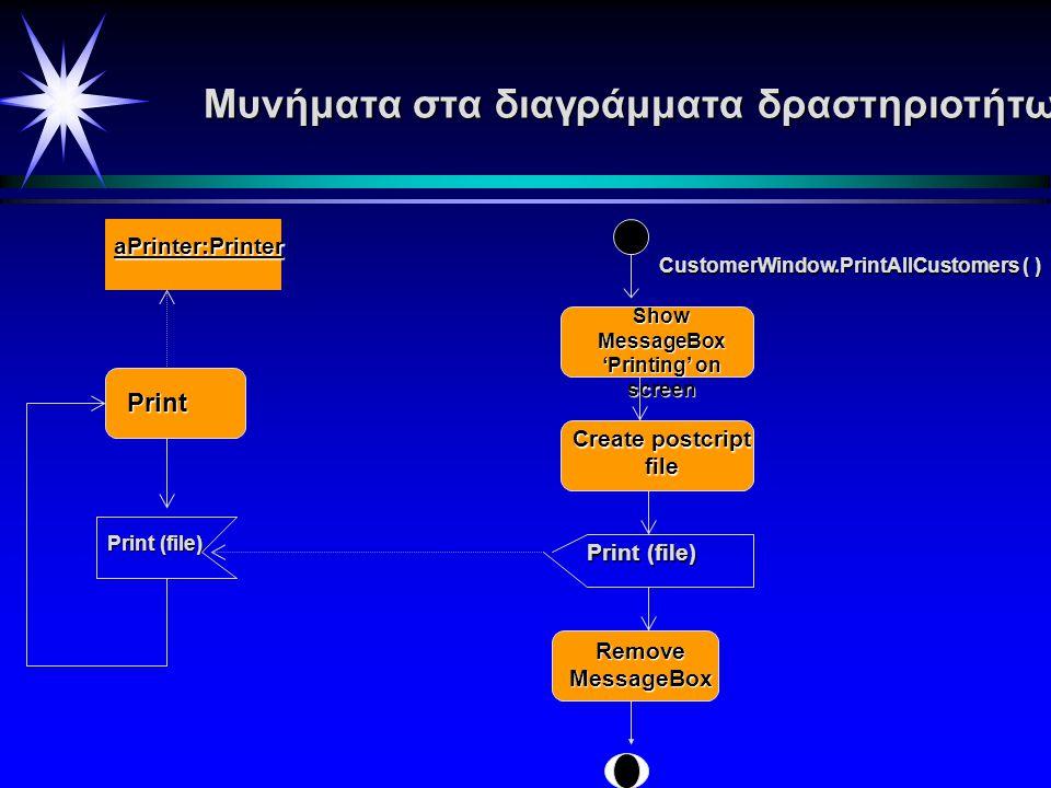 Οθόνη Δειγματολήπτης Aντικείμενα στο διάγραμμα δραστηριοτήτων Sampler.Run (channel,frequency) Initiate Measuring MeasuredvalueUpdatingdisplayer Αντικείμενο, που χρησιμεύει σαν είσοδος στην Updating Displayer και σαν έξοδος Αντικείμενο, που χρησιμεύει σαν είσοδος στην Updating Displayer και σαν έξοδος measuring