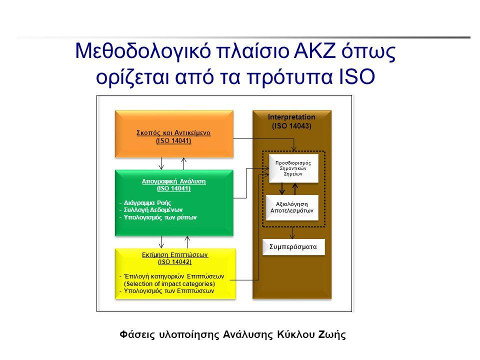 Μεθοδολογικό πλαίσιο ΑΚΖ όπως ορίζεται από τα πρότυπα ISO Σκοπός και Αντικείμενο (ISO 14041) Σκοπός και Αντικείμενο (ISO 14041) Απογραφική Ανάλυση (IS