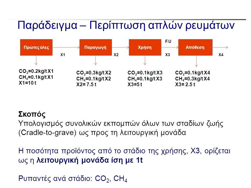 Παράδειγμα – Περίπτωση απλών ρευμάτων Πρώτες ύλεςΠαραγωγήΧρήσηΑπόθεση CO 2 =0.2kg/t Χ1 CH 4 =0.1kg/t Χ1 X1=10 t CO 2 =0.3kg/t Χ2 CH 4 =0.1kg/t Χ2 X2=