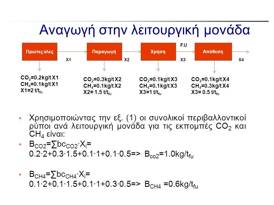 Αναγωγή στην λειτουργική μονάδα  Χρησιμοποιώντας την εξ. (1) οι συνολικοί περιβαλλοντικοί ρύποι ανά λειτουργική μονάδα για τις εκπομπές CO 2 και CΗ 4