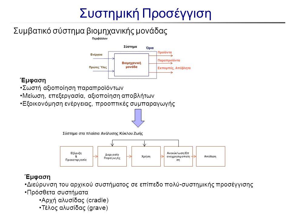 Συστημική Προσέγγιση Συμβατικό σύστημα βιομηχανικής μονάδας Έμφαση Σωστή αξιοποίηση παραπροϊόντων Μείωση, επεξεργασία, αξιοποίηση αποβλήτων Εξοικονόμη