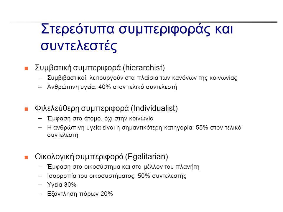 Στερεότυπα συμπεριφοράς και συντελεστές n Συμβατική συμπεριφορά (hierarchist) –Συμβιβαστικοί, λειτουργούν στα πλαίσια των κανόνων της κοινωνίας –Ανθρώ