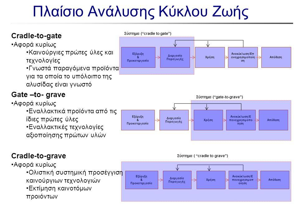 """Εξόρυξη & Προκατεργασία Διεργασία Παραγωγής Χρήση Ανακύκλωση/Επ αναχρησιμοποίη ση Απόθεση Σύστημα (""""cradle to gate"""") Πλαίσιο Ανάλυσης Κύκλου Ζωής Crad"""