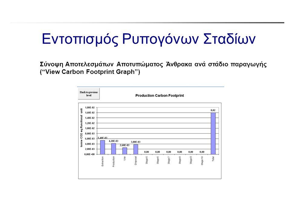 """Εντοπισμός Ρυπογόνων Σταδίων Σύνοψη Αποτελεσμάτων Αποτυπώματος Άνθρακα ανά στάδιο παραγωγής (""""View Carbon Footprint Graph"""")"""