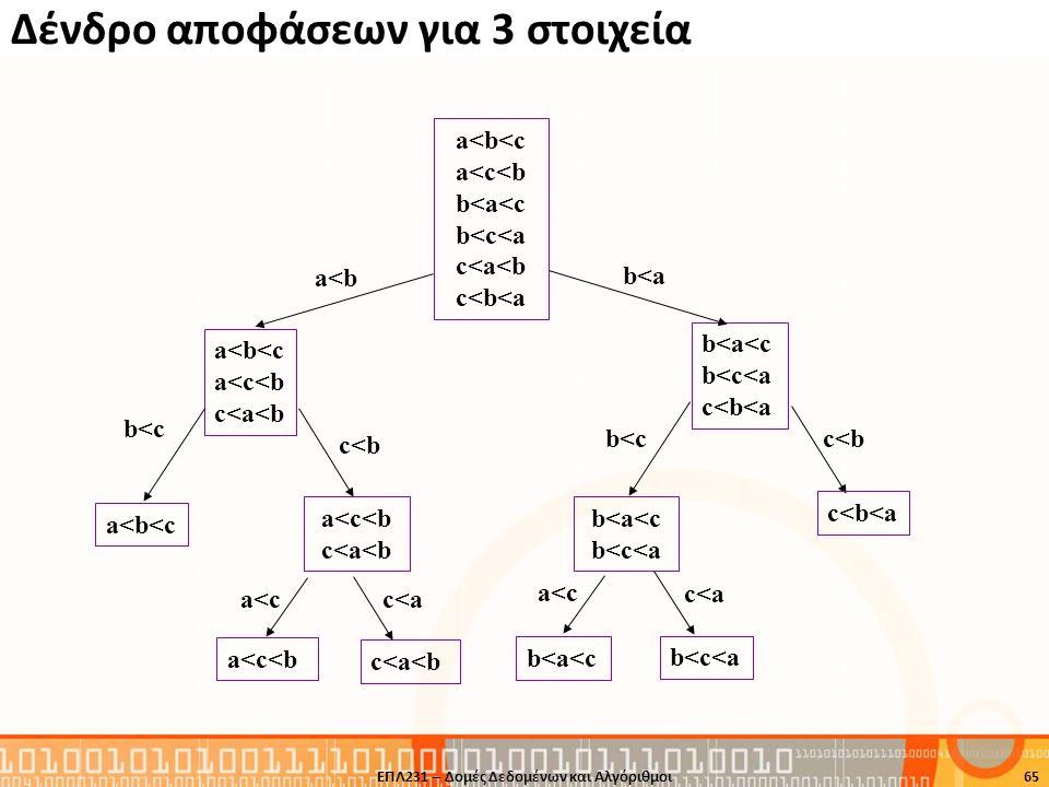 Δένδρο αποφάσεων για 3 στοιχεία ΕΠΛ231 – Δομές Δεδομένων και Αλγόριθμοι65 a<b<c a<c<b c<a<b b<a<c b<c<a c<b<a b<c c<b b<c c<b a<b<c a<c<b c<a<b a<c c<