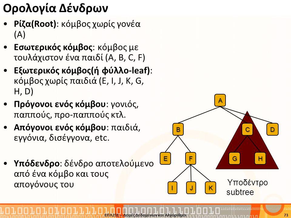 Ορολογία Δένδρων Ρίζα(Root): κόμβος χωρίς γονέα (A) Εσωτερικός κόμβος: κόμβος με τουλάχιστον ένα παιδί (A, B, C, F) Εξωτερικός κόμβος(ή φύλλο-leaf): κ