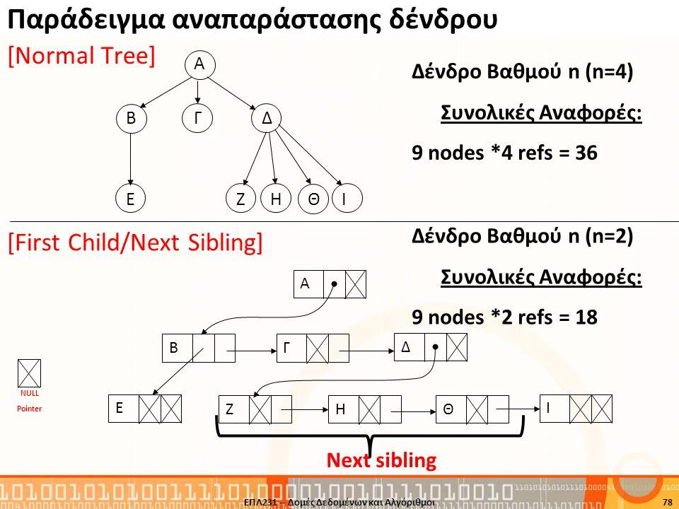 Παράδειγμα αναπαράστασης δένδρου ΕΠΛ231 – Δομές Δεδομένων και Αλγόριθμοι78 A BΓΔ Ε Ζ Η Θ Ι ΒΕΖΗΘΑΓΔΙ Δένδρο Βαθμού n (n=4) Συνολικές Αναφορές: 9 nodes