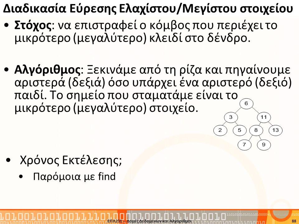 Διαδικασία Εύρεσης Ελαχίστου/Μεγίστου στοιχείου Στόχος: να επιστραφεί ο κόμβος που περιέχει το μικρότερο (μεγαλύτερο) κλειδί στο δένδρο. Αλγόριθμος: Ξ