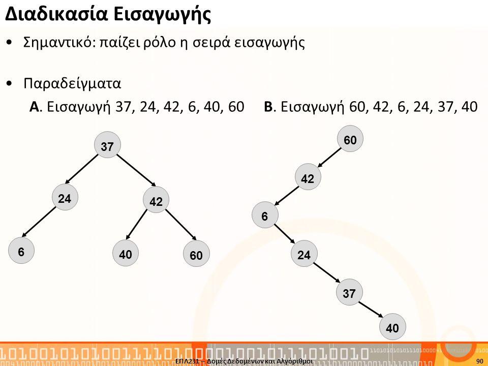Διαδικασία Εισαγωγής Σημαντικό: παίζει ρόλο η σειρά εισαγωγής Παραδείγματα Α. Εισαγωγή 37, 24, 42, 6, 40, 60 Β. Εισαγωγή 60, 42, 6, 24, 37, 40 ΕΠΛ231
