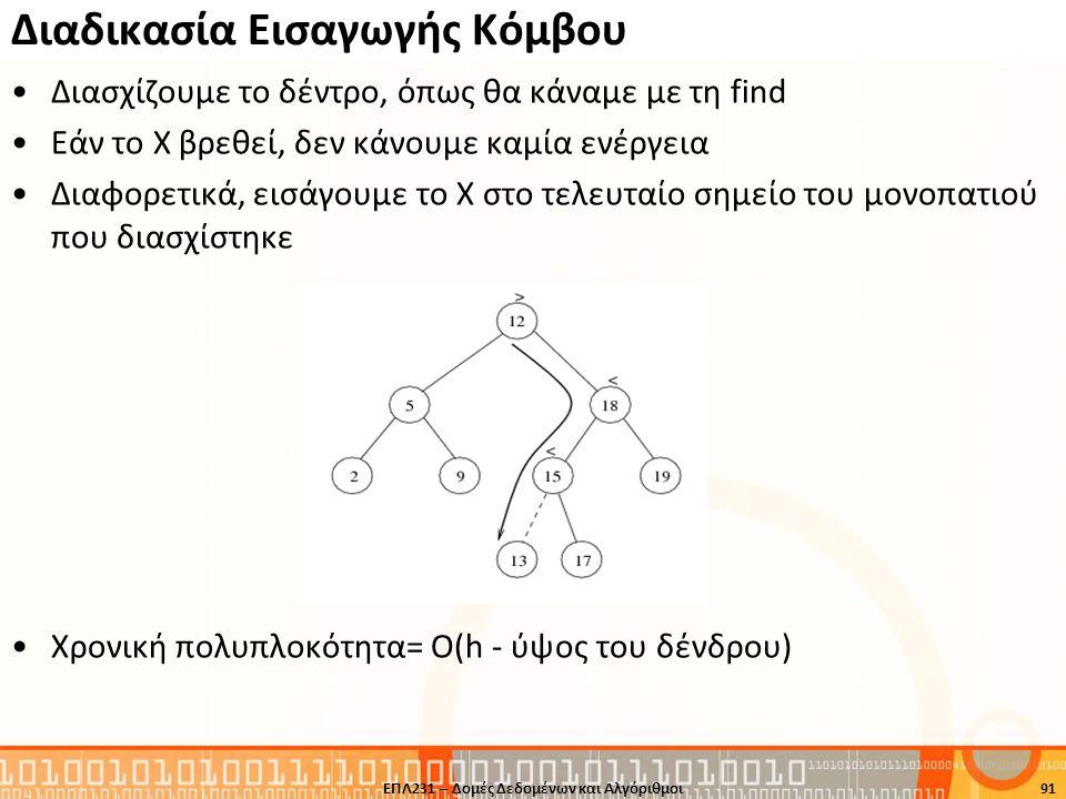 Διασχίζουμε το δέντρο, όπως θα κάναμε με τη find Εάν το X βρεθεί, δεν κάνουμε καμία ενέργεια Διαφορετικά, εισάγουμε το X στο τελευταίο σημείο του μονο