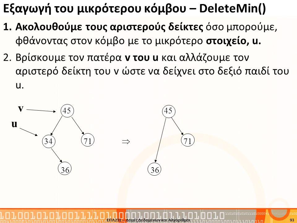 u v Εξαγωγή του μικρότερου κόμβου – DeleteMin() ΕΠΛ231 – Δομές Δεδομένων και Αλγόριθμοι93 1.Ακολουθούμε τους αριστερούς δείκτες όσο μπορούμε, φθάνοντα
