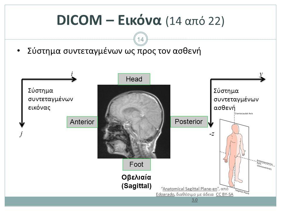 14 DICOM – Εικόνα (14 από 22) Σύστημα συντεταγμένων ως προς τον ασθενή Anterior Posterior Head Foot Οβελιαία (Sagittal) y -z-z i j Σύστημα συντεταγμέν