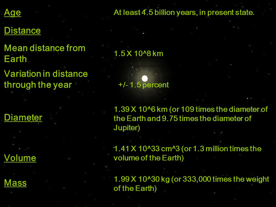 Age At least 4.5 billion years, in present state.