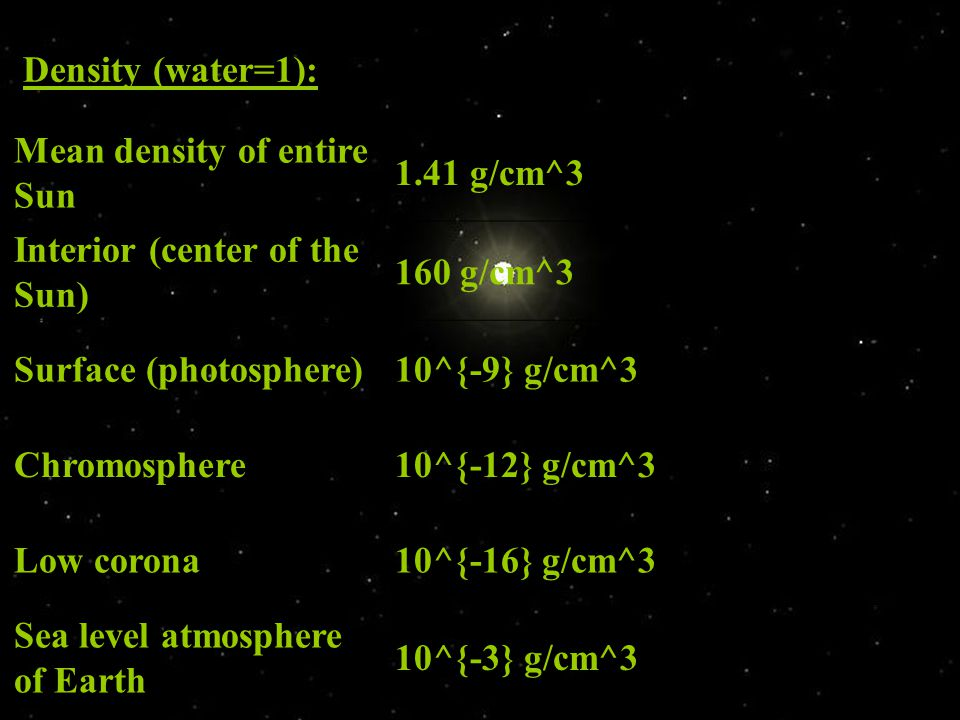 Density (water=1): Mean density of entire Sun 1.41 g/cm^3 Interior (center of the Sun) 160 g/cm^3 Surface (photosphere)10^{-9} g/cm^3 Chromosphere10^{