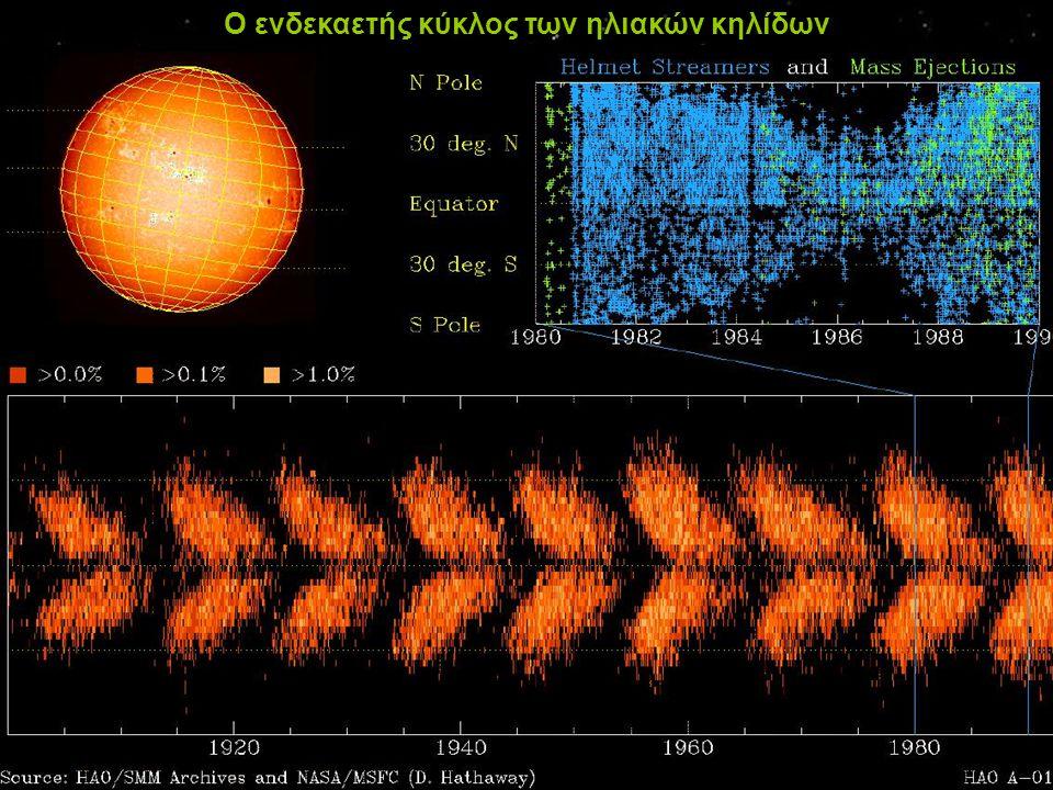 Ο ενδεκαετής κύκλος των ηλιακών κηλίδων