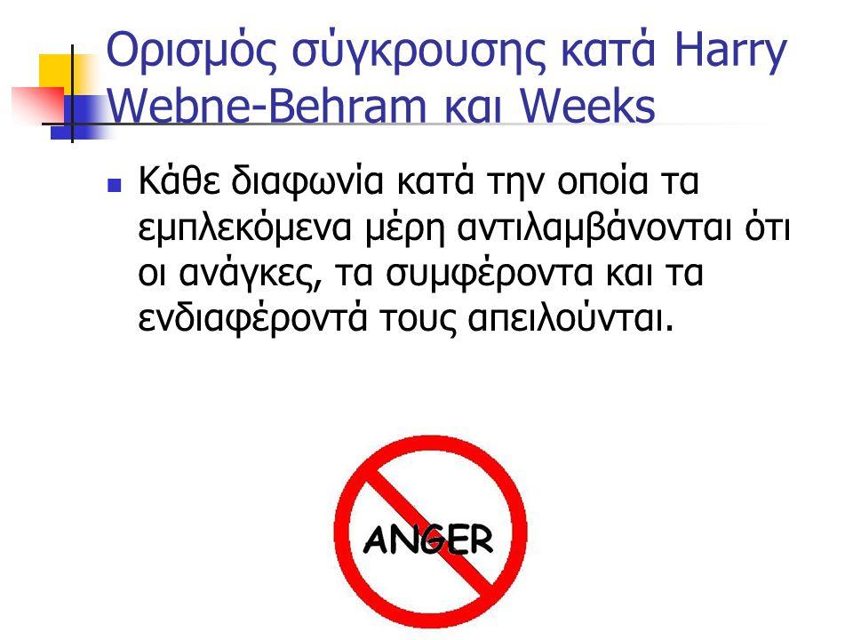 Ορισμός σύγκρουσης κατά Harry Webne-Behram και Weeks Κάθε διαφωνία κατά την οποία τα εμπλεκόμενα μέρη αντιλαμβάνονται ότι οι ανάγκες, τα συμφέροντα κα