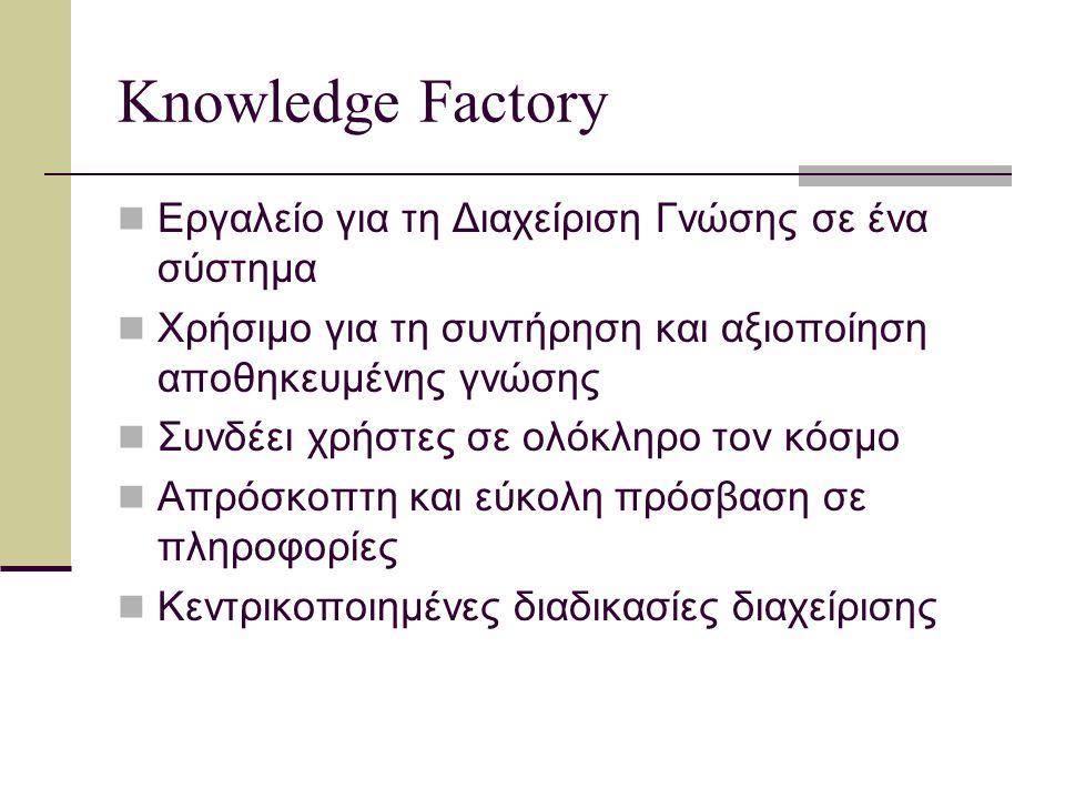 Knowledge Factory Ανταγωνιστικό, διότι Ευέλικτοι μηχανισμοί αναζήτησης Εύκολη πρόσβαση, εξοικονόμηση χρόνου και πόρων Τυποποίηση εργασιών, «οικονομική» λειτουργία Λιγότερη ανάδραση μεταξύ των περιφερειακών συστημάτων