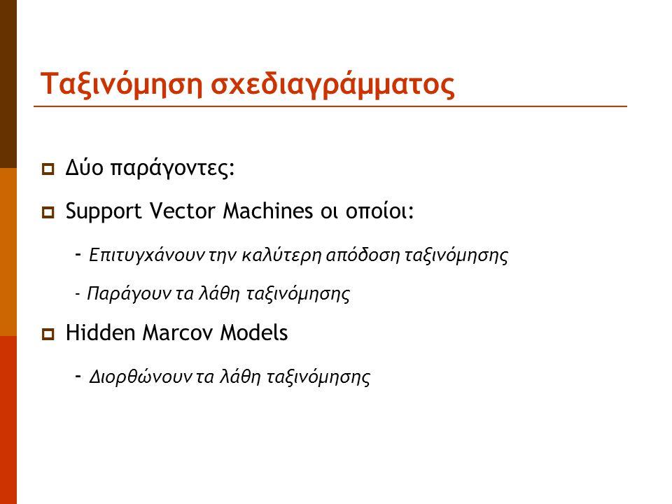 Ταξινόμηση σχεδιαγράμματος  Δύο παράγοντες:  Support Vector Machines οι οποίοι: - Επιτυγχάνουν την καλύτερη απόδοση ταξινόμησης - Παράγουν τα λάθη ταξινόμησης  Hidden Marcov Models - Διορθώνουν τα λάθη ταξινόμησης