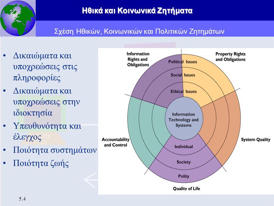 Ηθικά και Κοινωνικά Ζητήματα 5.15 Δίκαιες Πρακτικές Πληροφοριών (Fair Information Practices, FIP) 1.Ειδοποίηση/Επίγνωση (βασική αρχή) 2.Εκλογή/Συγκατάθεση (βασική αρχή) 3.Πρόσβαση/Συμμετοχή 4.Ασφάλεια 5.Επιβολή Ηθικές Διαστάσεις των Πληροφοριακών Συστημάτων Δικαιώματα στις Πληροφορίες: Προσωπικό Απόρρητο και Ελευθερία στην Εποχή του Internet