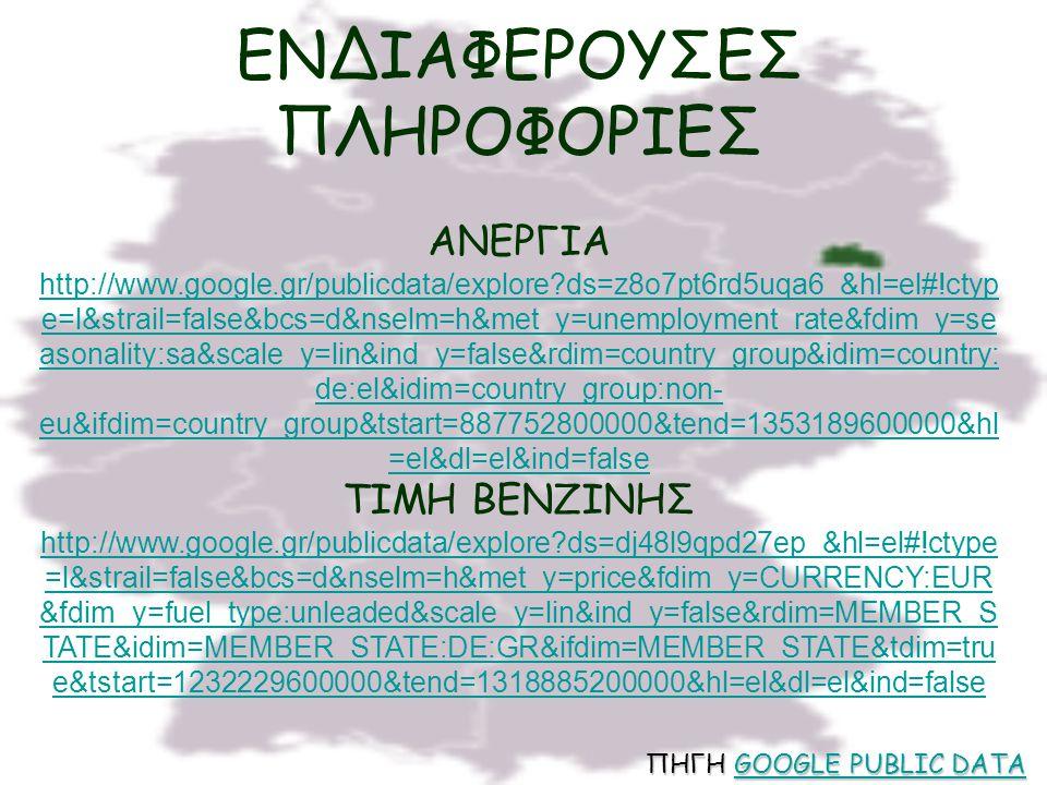 ΕΝΔΙΑΦΕΡΟΥΣΕΣ ΠΛΗΡΟΦΟΡΙΕΣ ΠΗΓΗ GOOGLE PUBLIC DATA GOOGLE PUBLIC DATAGOOGLE PUBLIC DATA ΑΝΕΡΓΙΑ http://www.google.gr/publicdata/explore?ds=z8o7pt6rd5uq