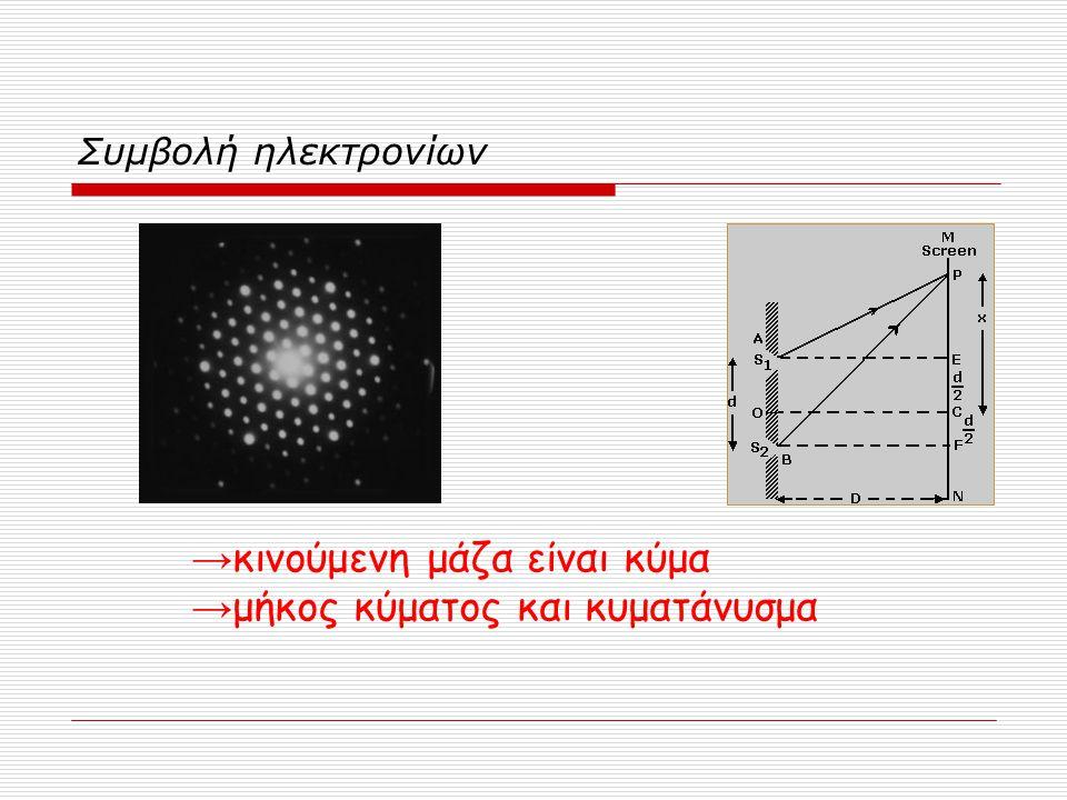 Συμβολή ηλεκτρονίων → κινούμενη μάζα είναι κύμα → μήκος κύματος και κυματάνυσμα