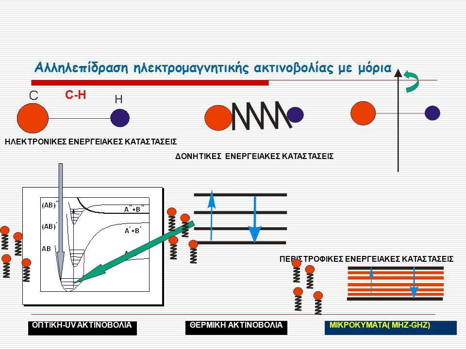 Αλληλεπίδραση ηλεκτρομαγνητικής ακτινοβολίας με μόρια C-H ΗΛΕΚΤΡΟΝΙΚΕΣ ΕΝΕΡΓΕΙΑΚΕΣ ΚΑΤΑΣΤΑΣΕΙΣ ΔΟΝΗΤΙΚΕΣ ΕΝΕΡΓΕΙΑΚΕΣ ΚΑΤΑΣΤΑΣΕΙΣ ΠΕΡΙΣΤΡΟΦΙΚΕΣ ΕΝΕΡΓΕΙΑΚΕΣ ΚΑΤΑΣΤΑΣΕΙΣ ΟΠΤΙΚΗ-UV ΑΚΤΙΝΟΒΟΛΙΑ ΘΕΡΜΙΚΗ ΑΚΤΙΝΟΒΟΛΙΑΜΙΚΡΟΚΥΜΑΤΑ( MHZ-GHZ)