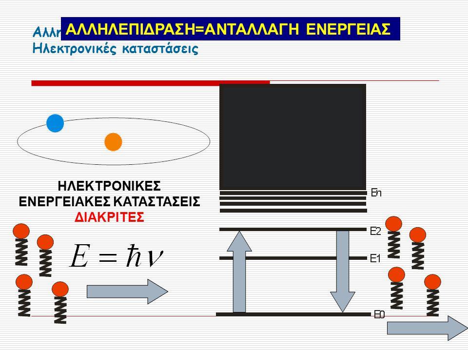 Αλληλεπίδραση ηλεκτρομαγνητικής ακτινοβολίας με άτομα Ηλεκτρονικές καταστάσεις ΗΛΕΚΤΡΟΝΙΚΕΣ ΕΝΕΡΓΕΙΑΚΕΣ ΚΑΤΑΣΤΑΣΕΙΣ ΔΙΑΚΡΙΤΕΣ ΑΛΛΗΛΕΠΙΔΡΑΣΗ=ΑΝΤΑΛΛΑΓΗ ΕΝΕΡΓΕΙΑΣ