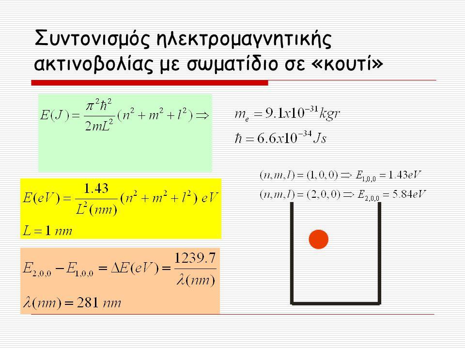 Συντονισμός ηλεκτρομαγνητικής ακτινοβολίας με σωματίδιο σε «κουτί»