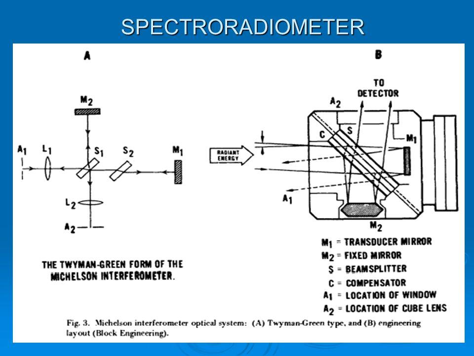 SPECTRORADIOMETER