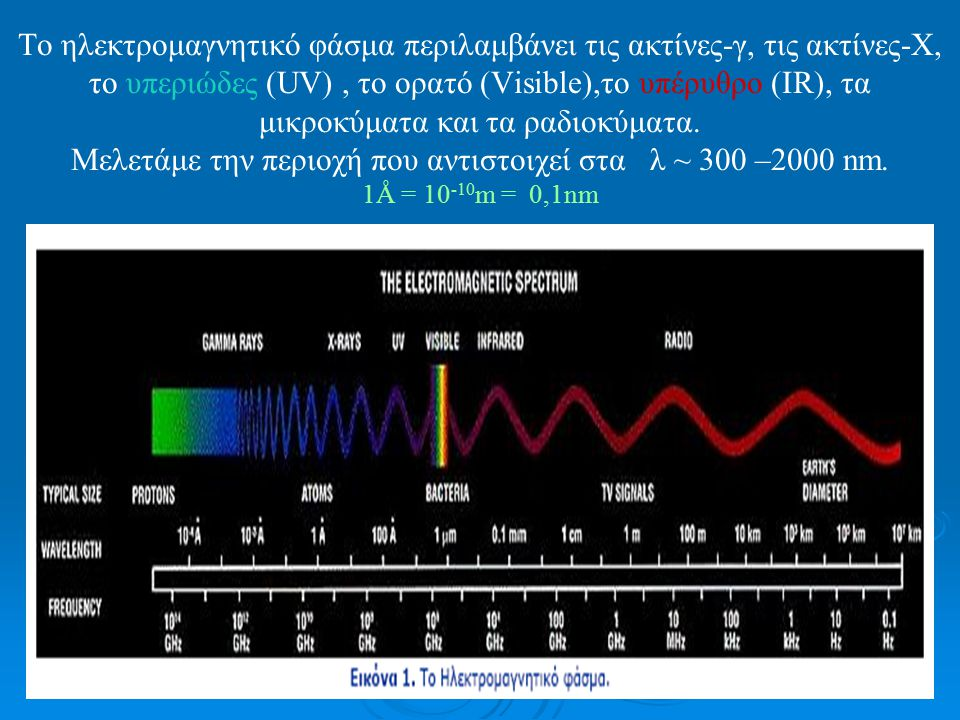 Το ηλεκτρομαγνητικό φάσμα περιλαμβάνει τις ακτίνες-γ, τις ακτίνες-Χ, το υπεριώδες (UV), το ορατό (Visible),το υπέρυθρο (IR), τα μικροκύματα και τα ραδ