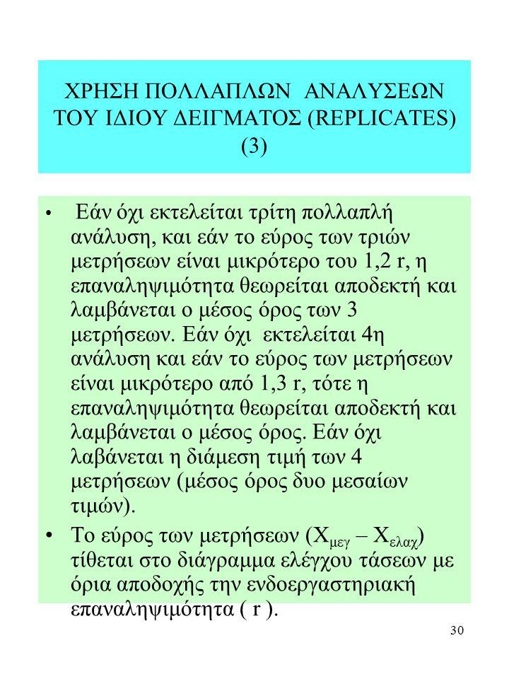 30 ΧΡΗΣΗ ΠΟΛΛΑΠΛΩΝ ΑΝΑΛΥΣΕΩΝ ΤΟΥ ΙΔΙΟΥ ΔΕΙΓΜΑΤΟΣ (REPLICATES) (3) Εάν όχι εκτελείται τρίτη πολλαπλή ανάλυση, και εάν το εύρος των τριών μετρήσεων είνα