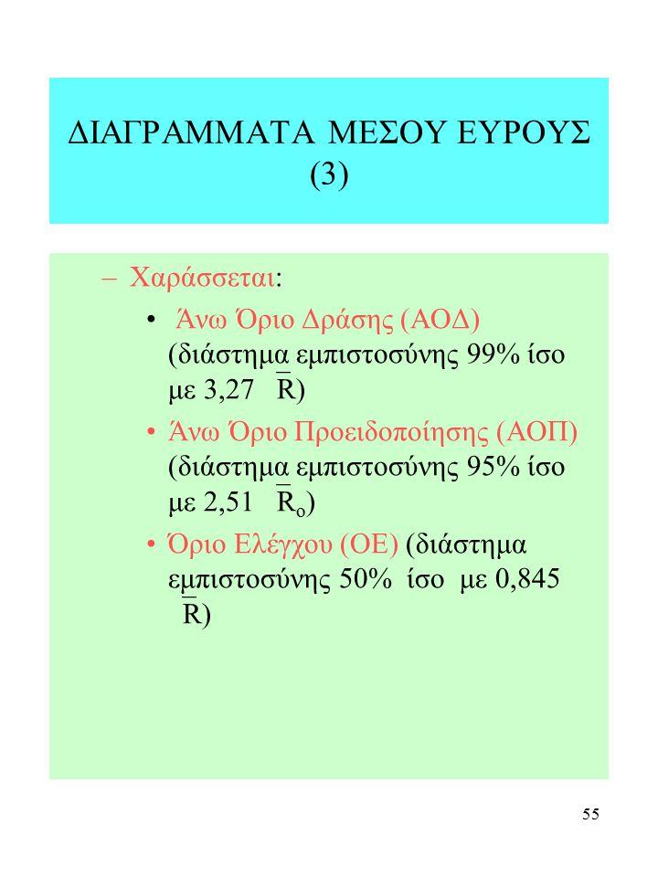 55 ΔΙΑΓΡΑΜΜΑΤΑ ΜΕΣΟΥ ΕΥΡΟΥΣ (3) –Χαράσσεται: Άνω Όριο Δράσης (ΑΟΔ) (διάστημα εμπιστοσύνης 99% ίσο με 3,27  R) Άνω Όριο Προειδοποίησης (ΑΟΠ) (διάστημα