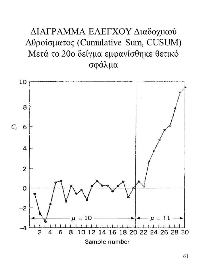 61 ΔΙΑΓΡΑΜΜΑ ΕΛΕΓΧΟΥ Διαδοχικού Αθροίσματος (Cumulative Sum, CUSUM) Μετά το 20ο δείγμα εμφανίσθηκε θετικό σφάλμα