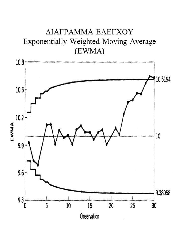 64 ΔΙΑΓΡΑΜΜΑ ΕΛΕΓΧΟΥ Exponentially Weighted Moving Average (EWMA)
