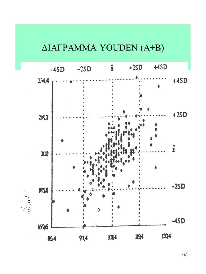 65 ΔΙΑΓΡΑΜΜΑ YOUDEN (A+B)