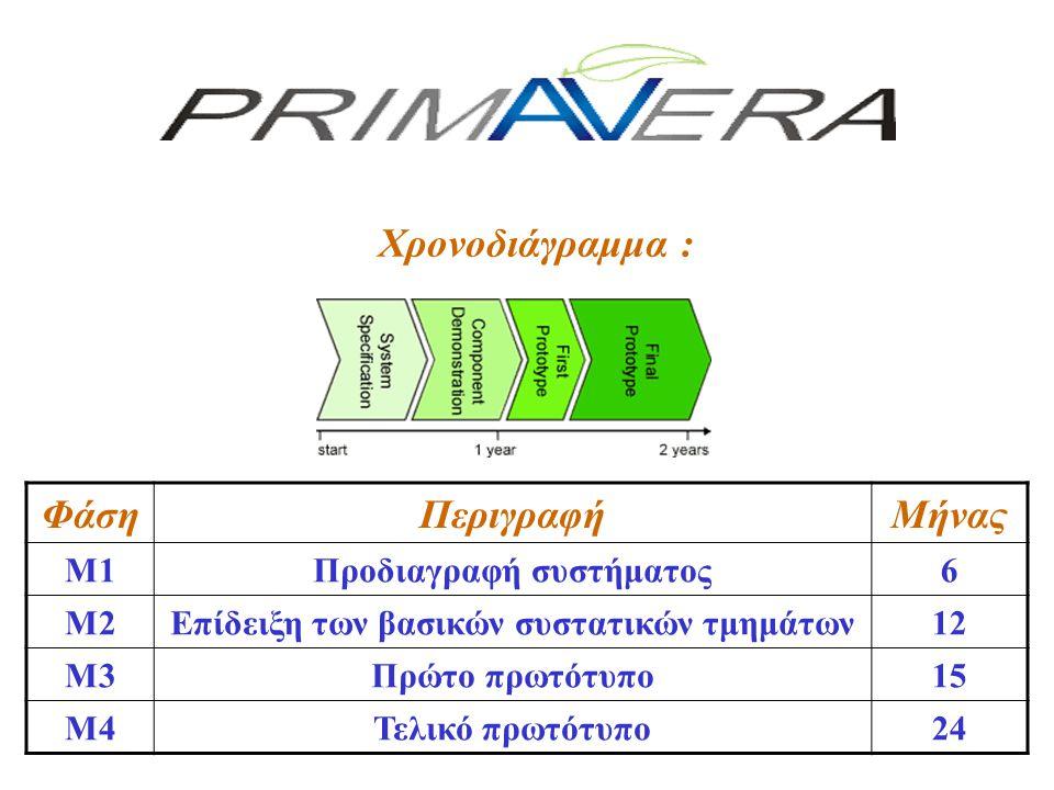 Χρονοδιάγραμμα : ΦάσηΠεριγραφήΜήνας M1Προδιαγραφή συστήματος6 M2Επίδειξη των βασικών συστατικών τμημάτων12 M3Πρώτο πρωτότυπο15 M4Τελικό πρωτότυπο24