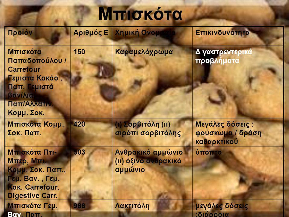 Μπισκότα ΠροϊόνΑριθμός ΕΧημική ΟνομασίαΕπικινδυνότητα Μπισκότα Παπαδοπούλου / Carrefour Γεμιστα Κακάο, Παπ. Γεμιστά βανίλια, Παπ/Αλλατιν. Κομμ. Σοκ. 1