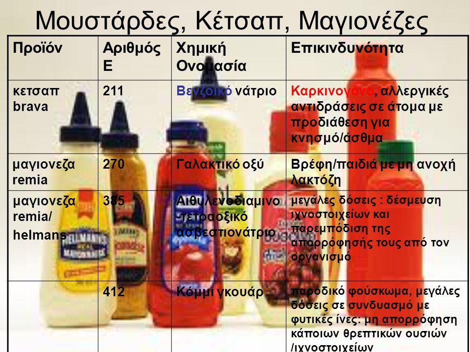 Μουστάρδες, Κέτσαπ, Μαγιονέζες ΠροϊόνΑριθμός Ε Χημική Ονομασία Επικινδυνότητα κετσαπ brava 211Βενζοϊκό νάτριοΚαρκινογόνο, αλλεργικές αντιδράσεις σε άτ